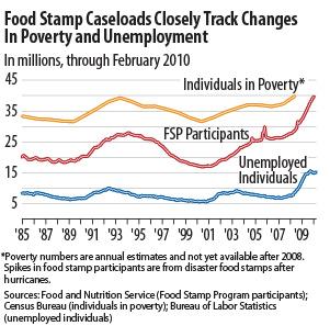 Food Stamp Program Wiki